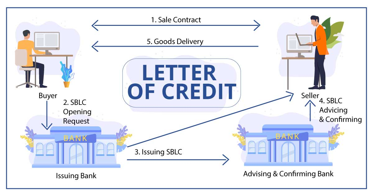 Letter of credit fraud: what protection is available